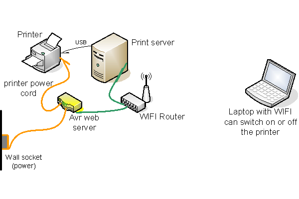 [avr web server, printer power saving]