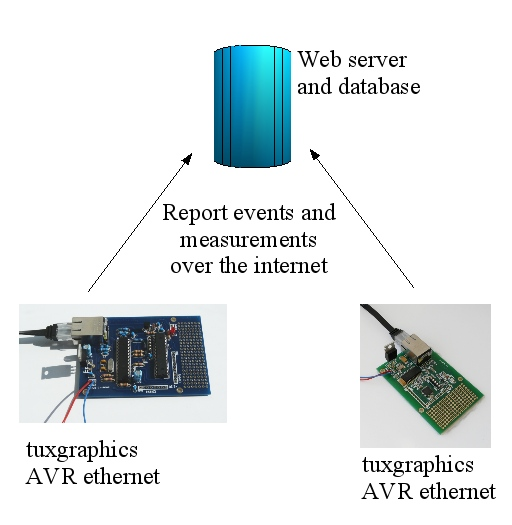 distributed sensors as web clients